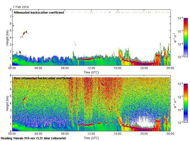 Ceilometer output, 7 February 2016