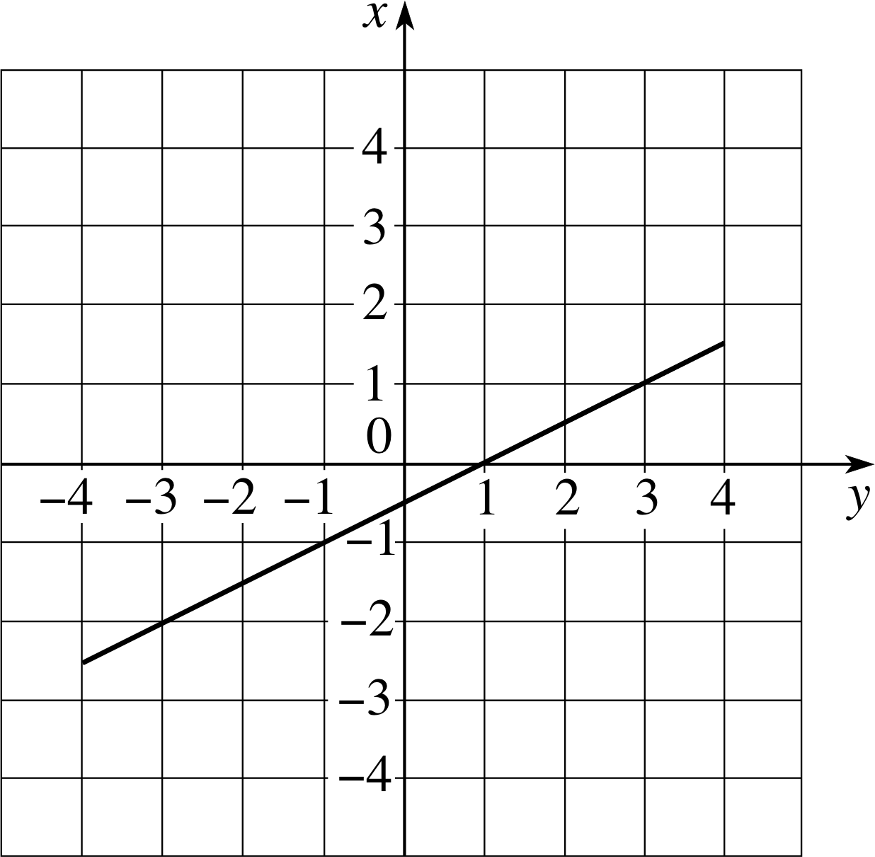 pplato | flap | math 1.3: functions and graphs