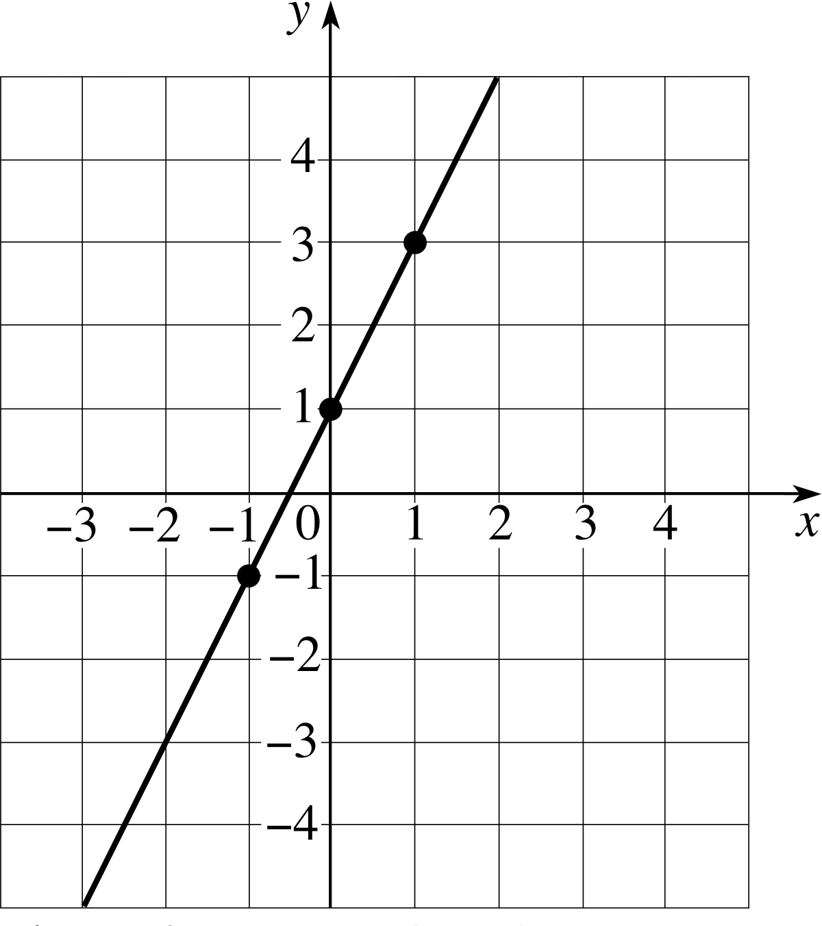 worksheet Graphing Linear Functions pplato flap math 1 3 functions and graphs 4 linear graphs
