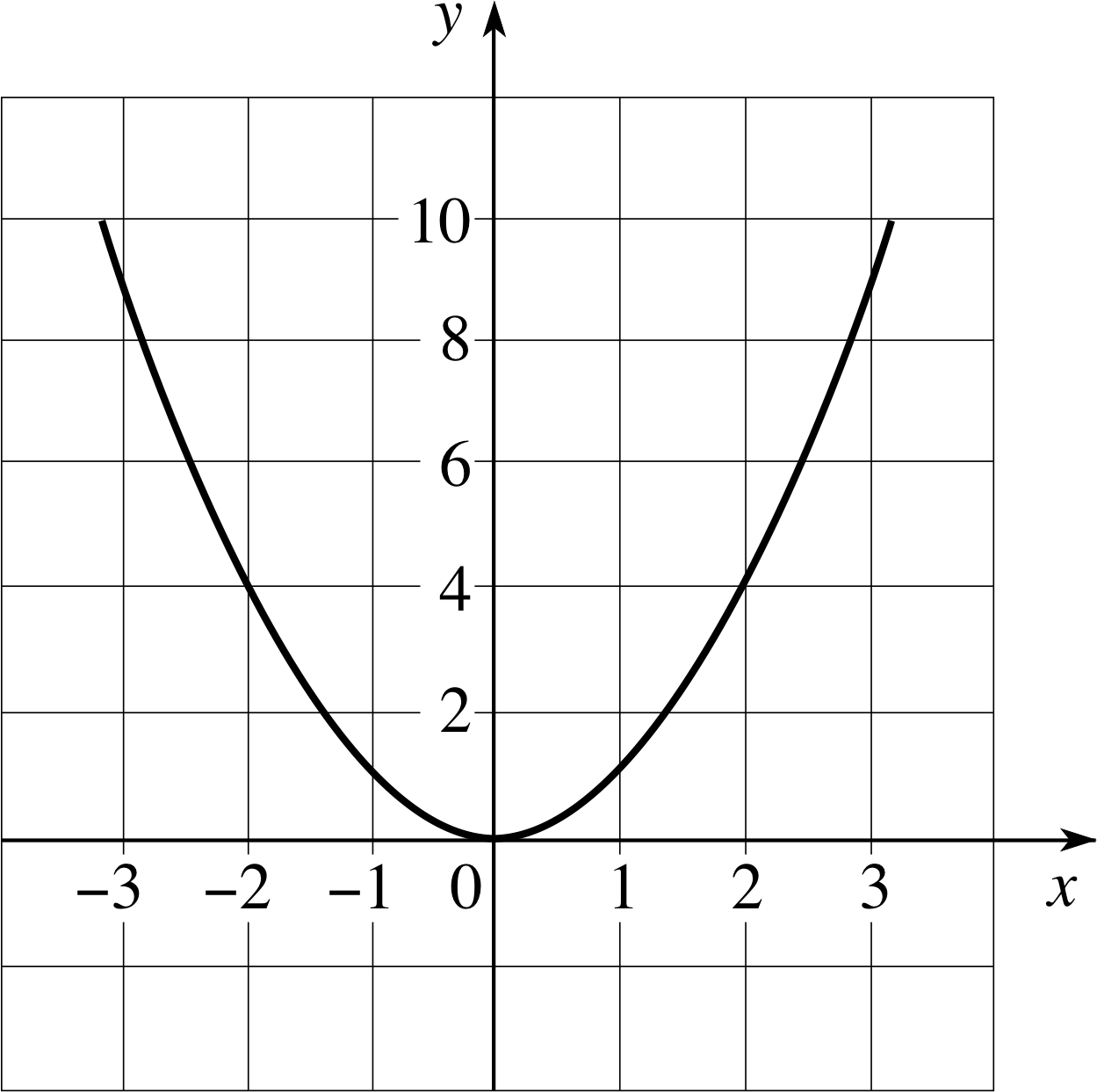 pplato flap math 1 3 functions and graphs