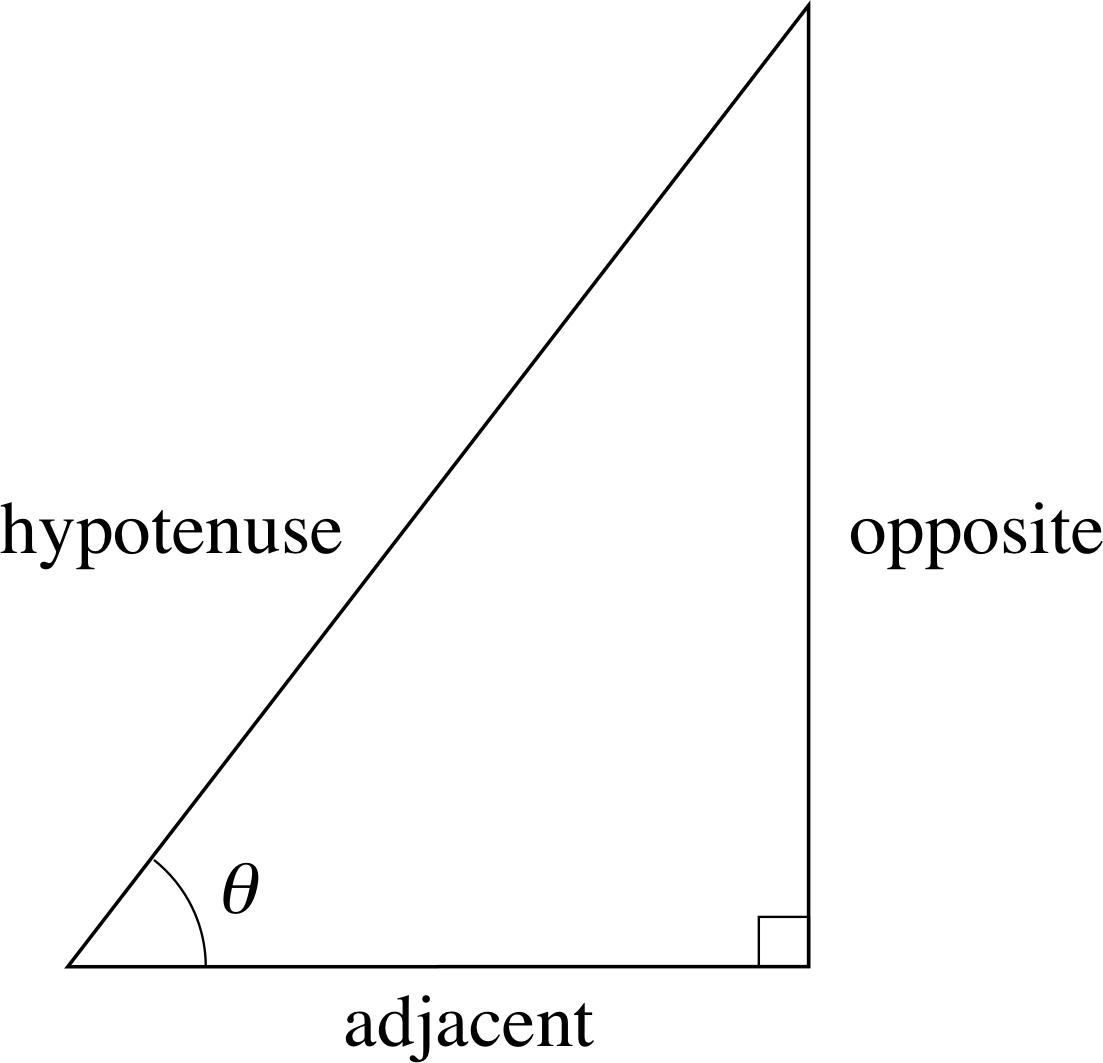 Pplato Flap Math 1 6 Trigonometric Functions