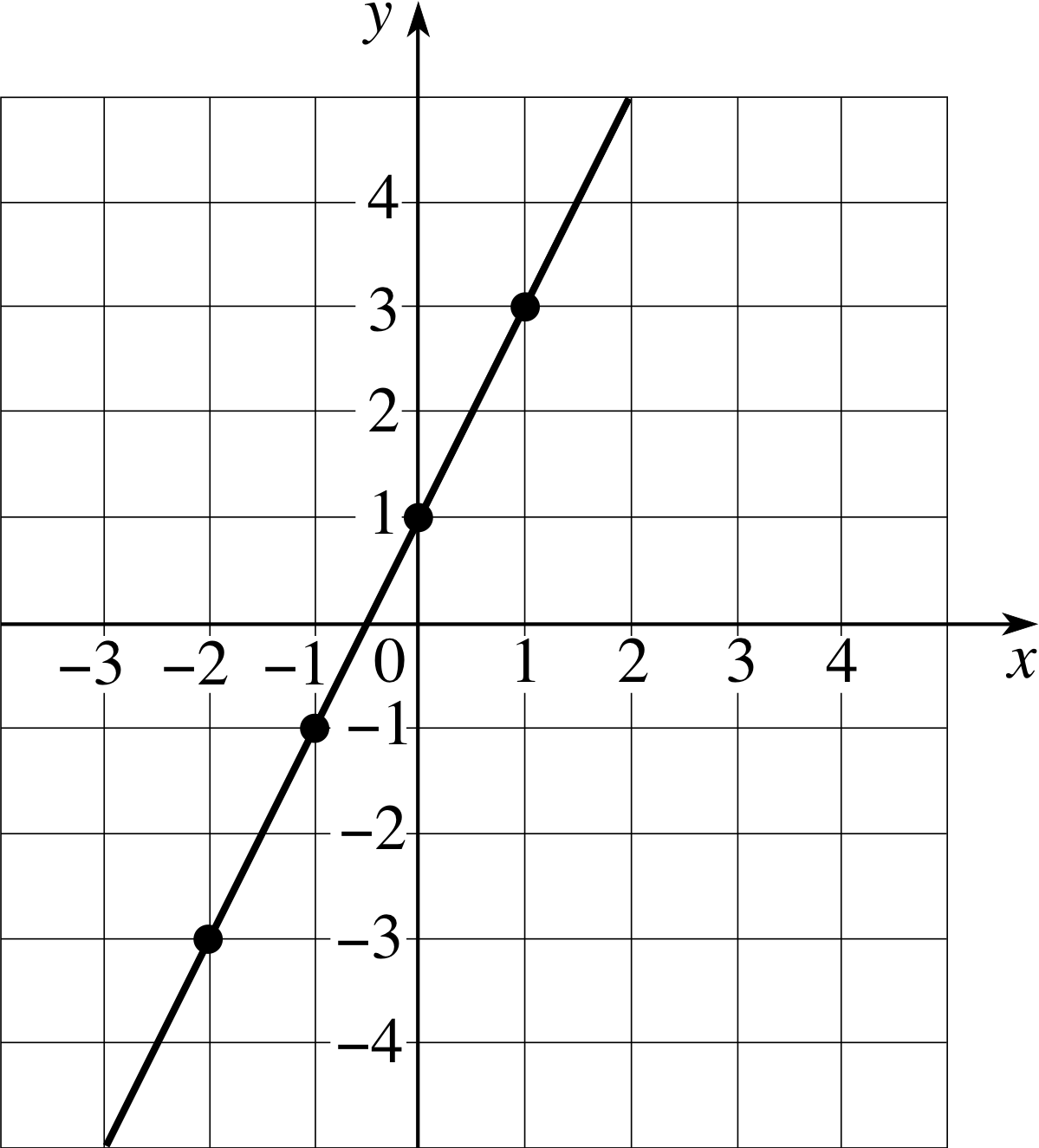 2.2 Equation of a straight line - gradient and yintercept