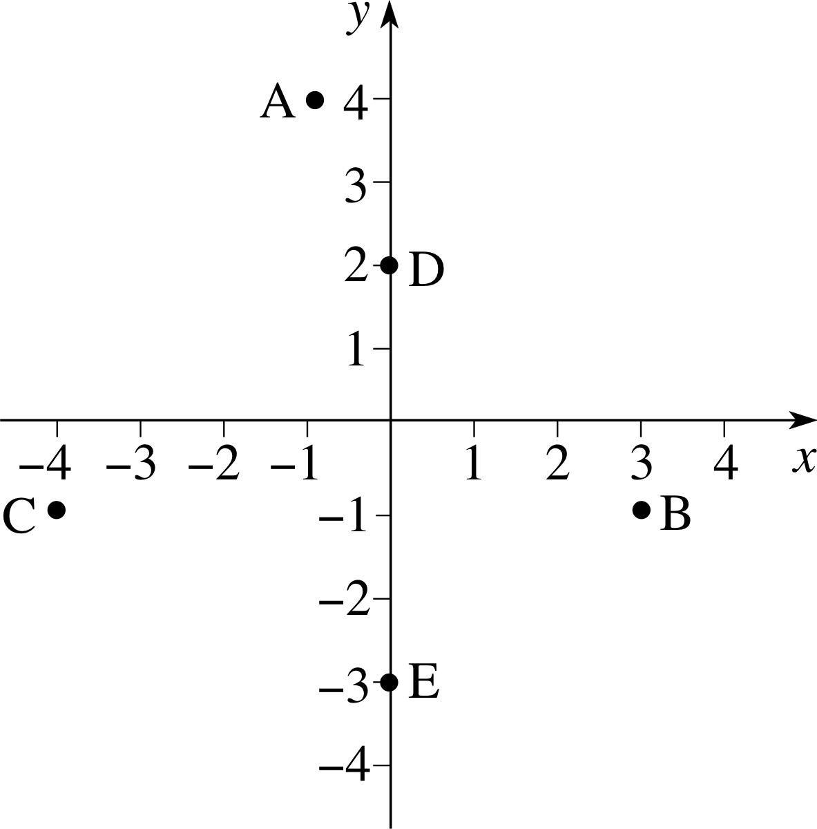 Pplato Flap Math 22 Introducing Coordinate Geometry
