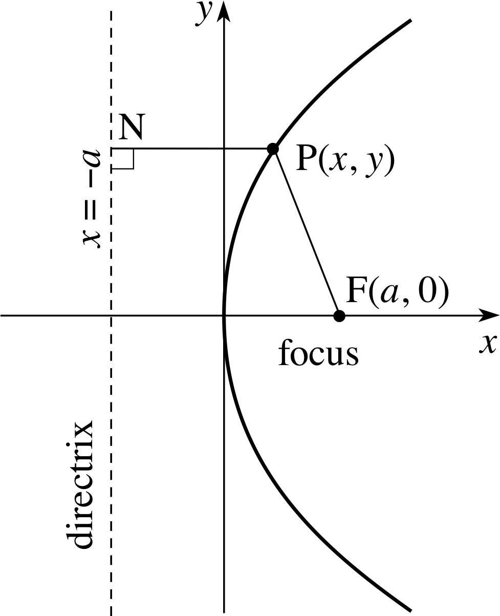 Pplato Flap Math 23 Conic Sections