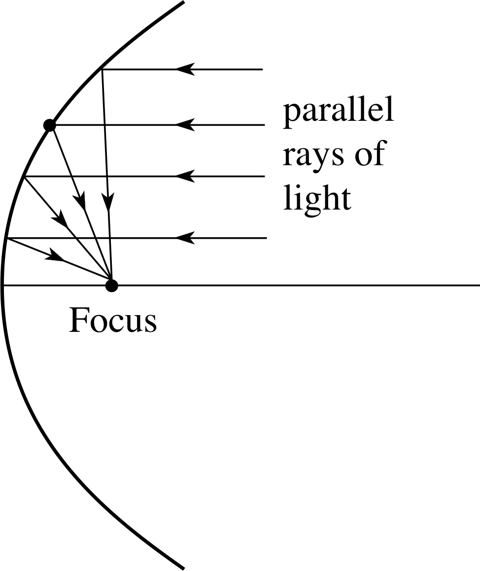 Figure Pplato Flap Math 23: Conic Sections
