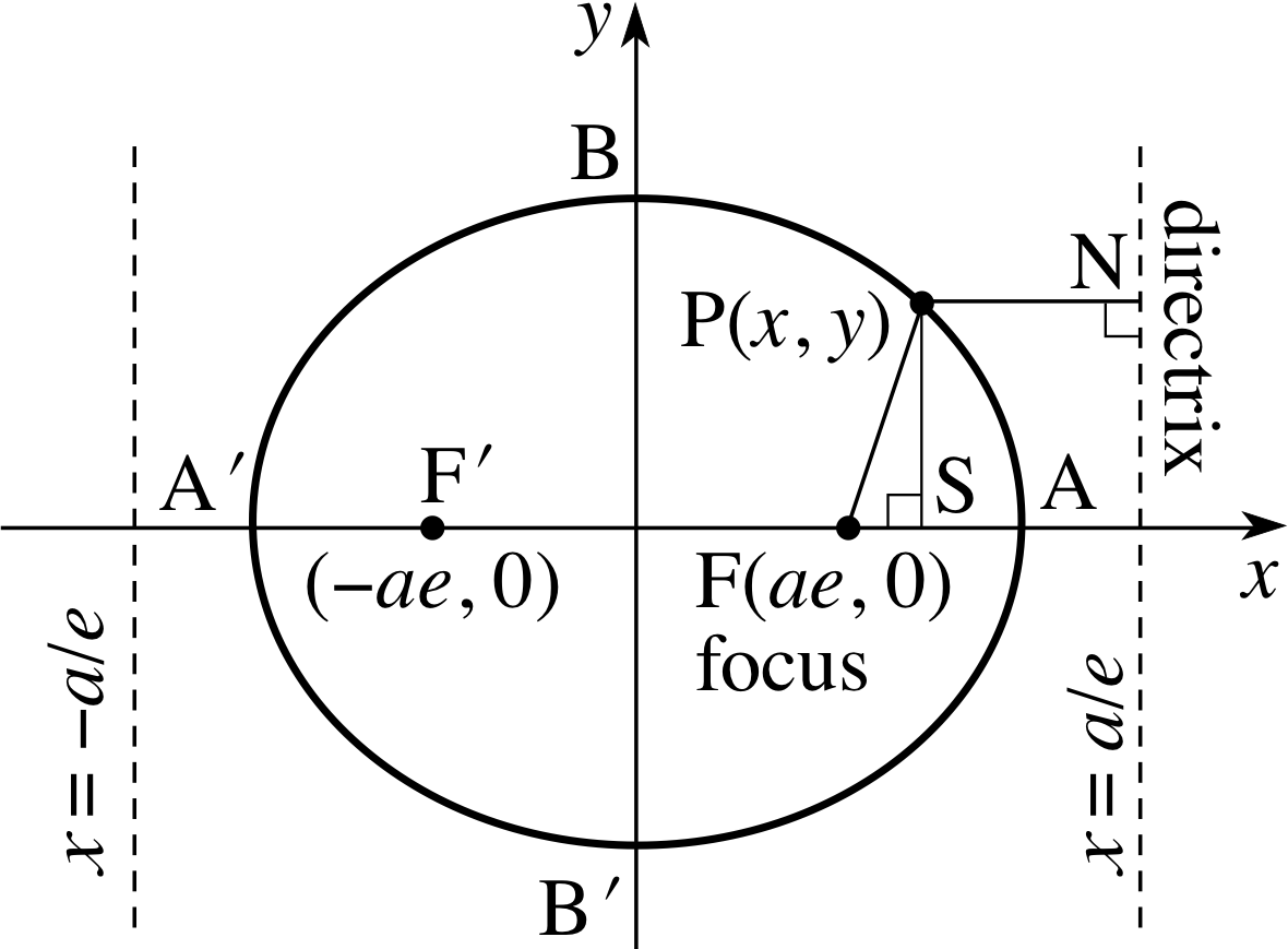 Pplato flap math 23 conic sections falaconquin