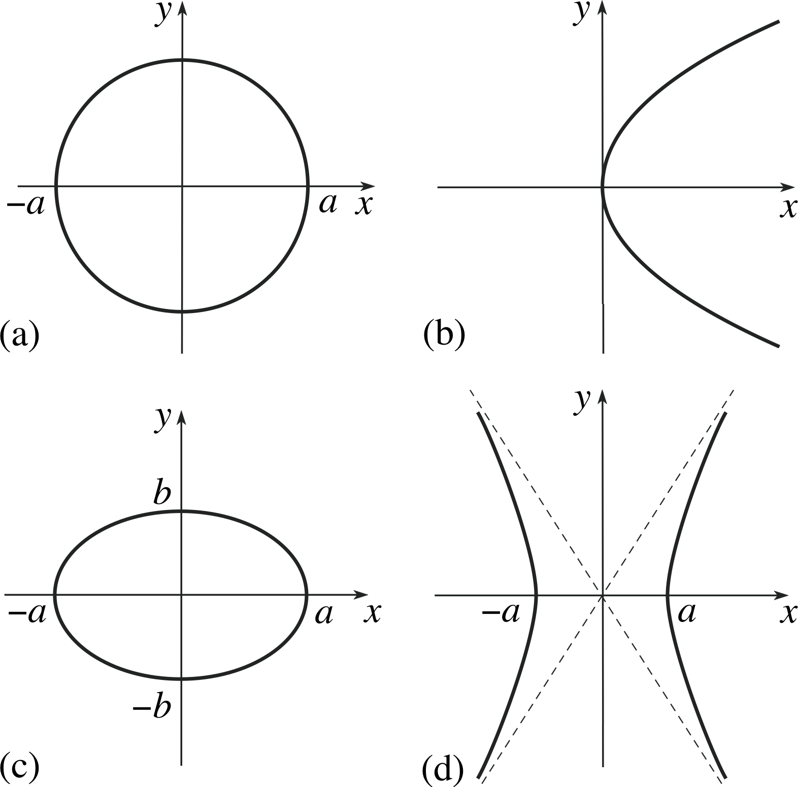 Introduction To Conic Sections Equation Of A Line Circle