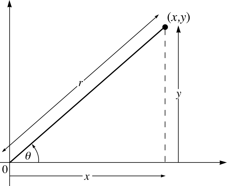 Pplato flap math 32 polar representation of complex numbers figure falaconquin