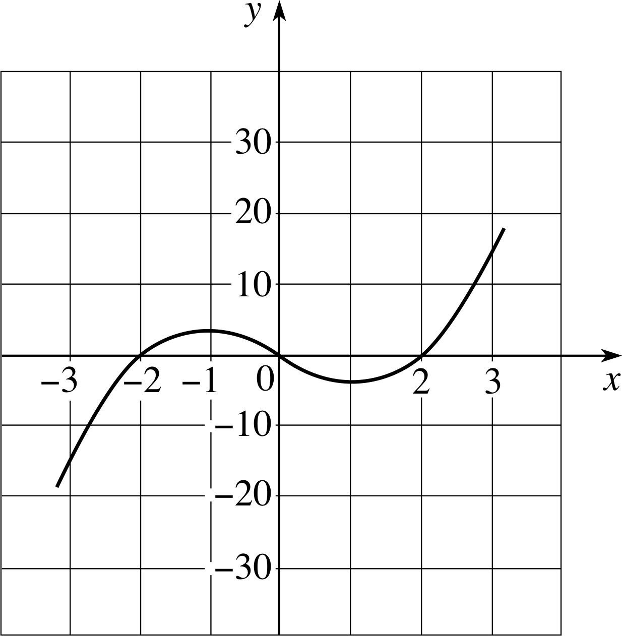 Pplato Flap Math 4 4 Stationary Points And Graph Sketching
