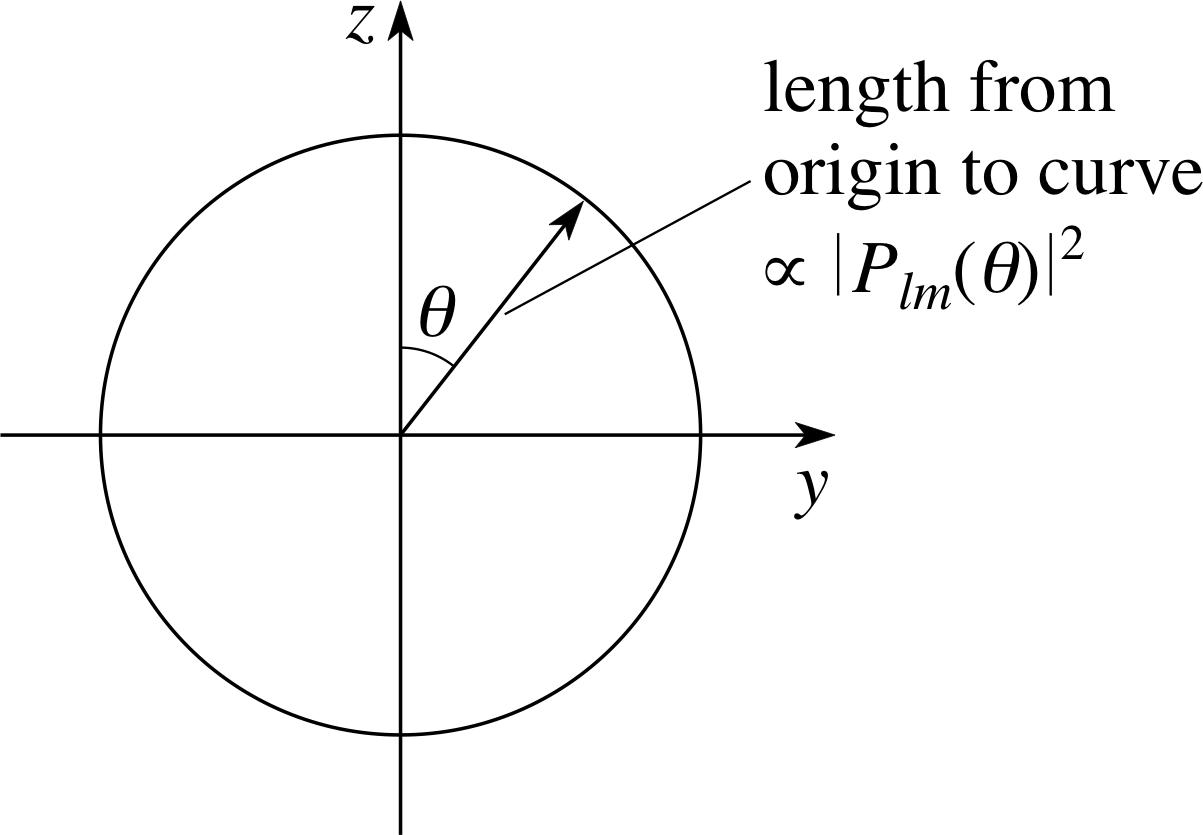 Pplato flap phys 113 schrdingers model of the hydrogen atom pooptronica