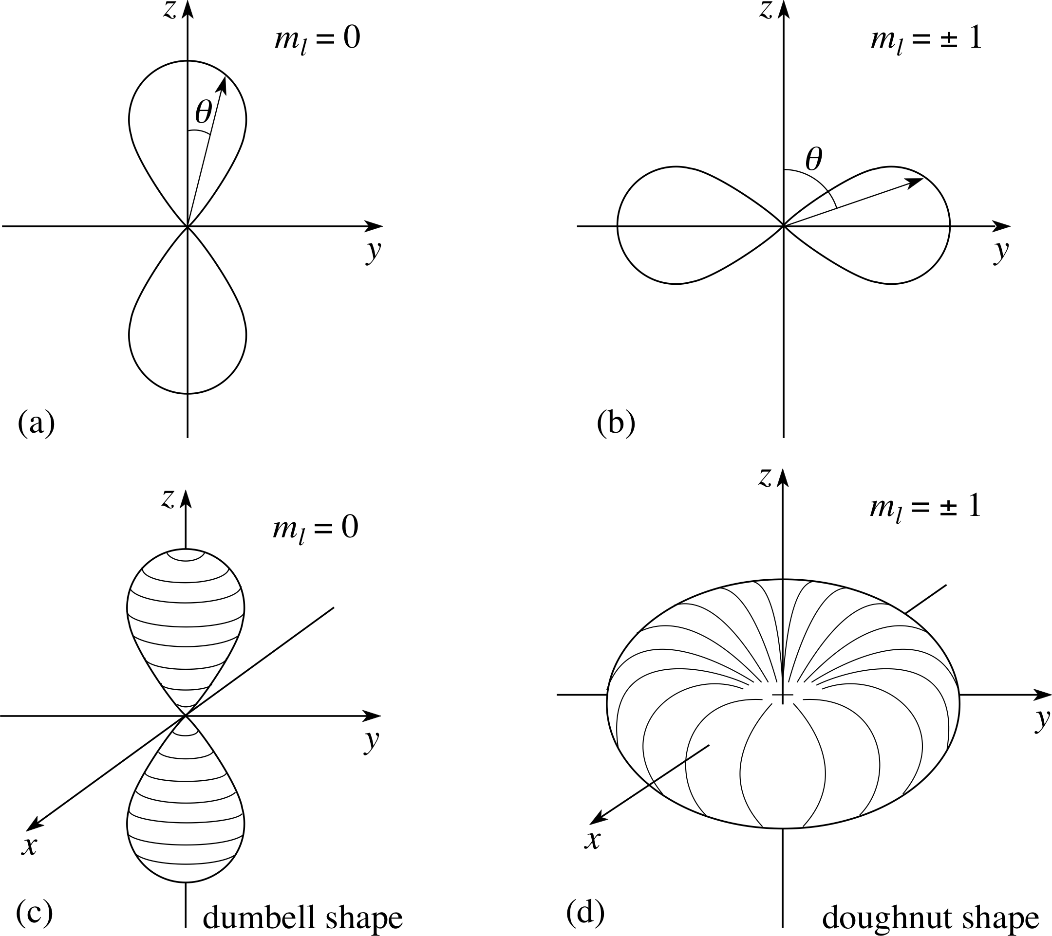 figure 12 polar diagrams