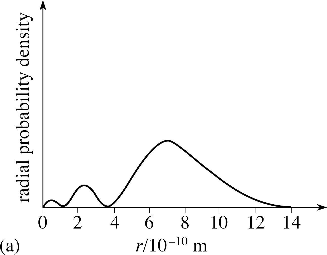 schrodinger atomic model orbitals. schrodinger atomic model orbitals g