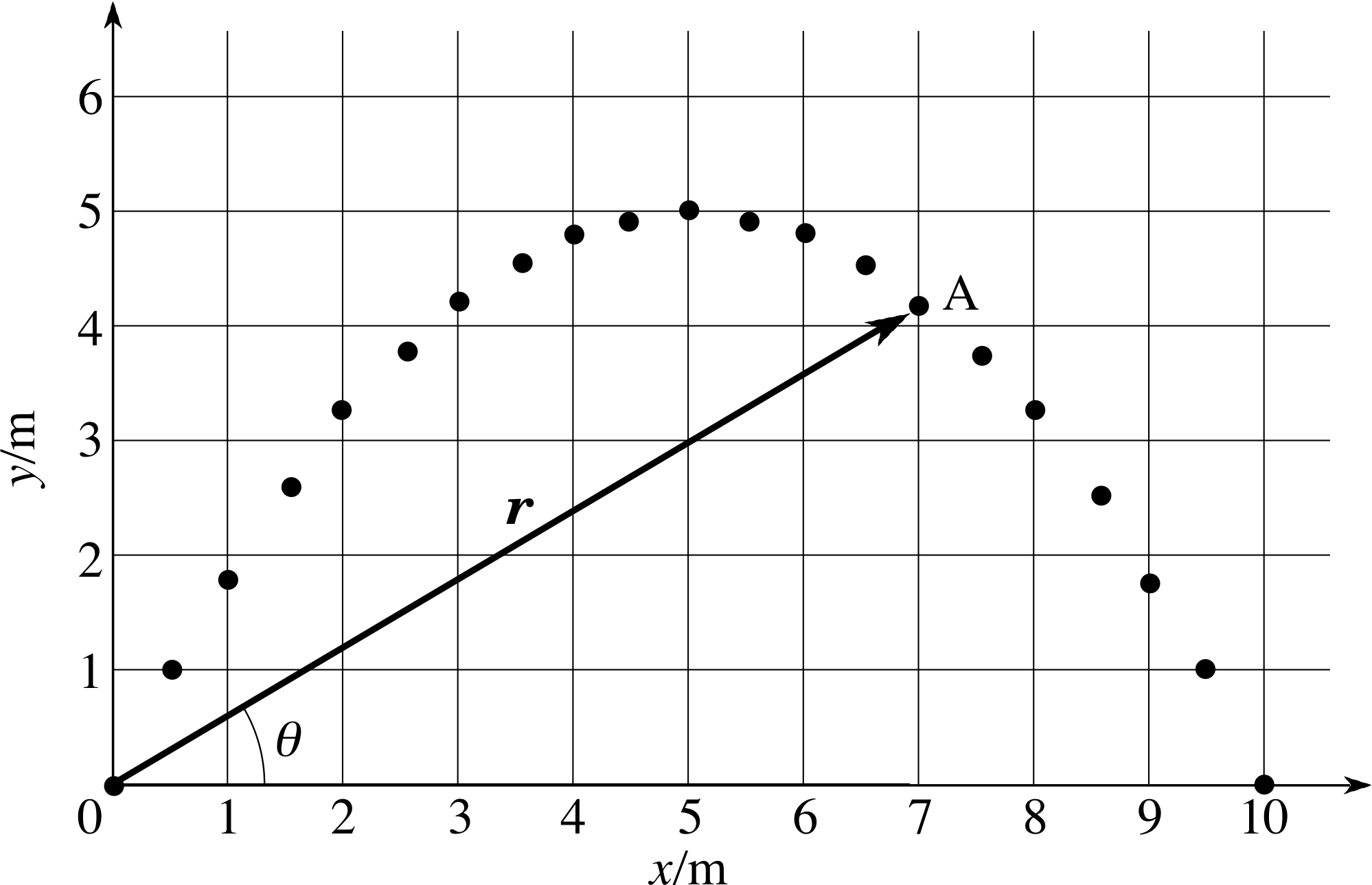 Pplato Flap Phys 22 Projectile Motion