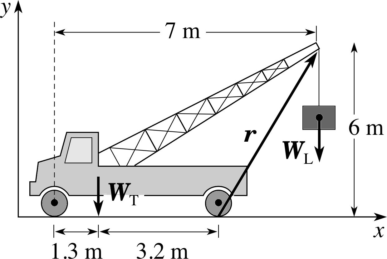 Pplato Flap Phys 27 Rotational Mechanics On The Figure Below Draw A Freebody Diagram Showingandlabeling