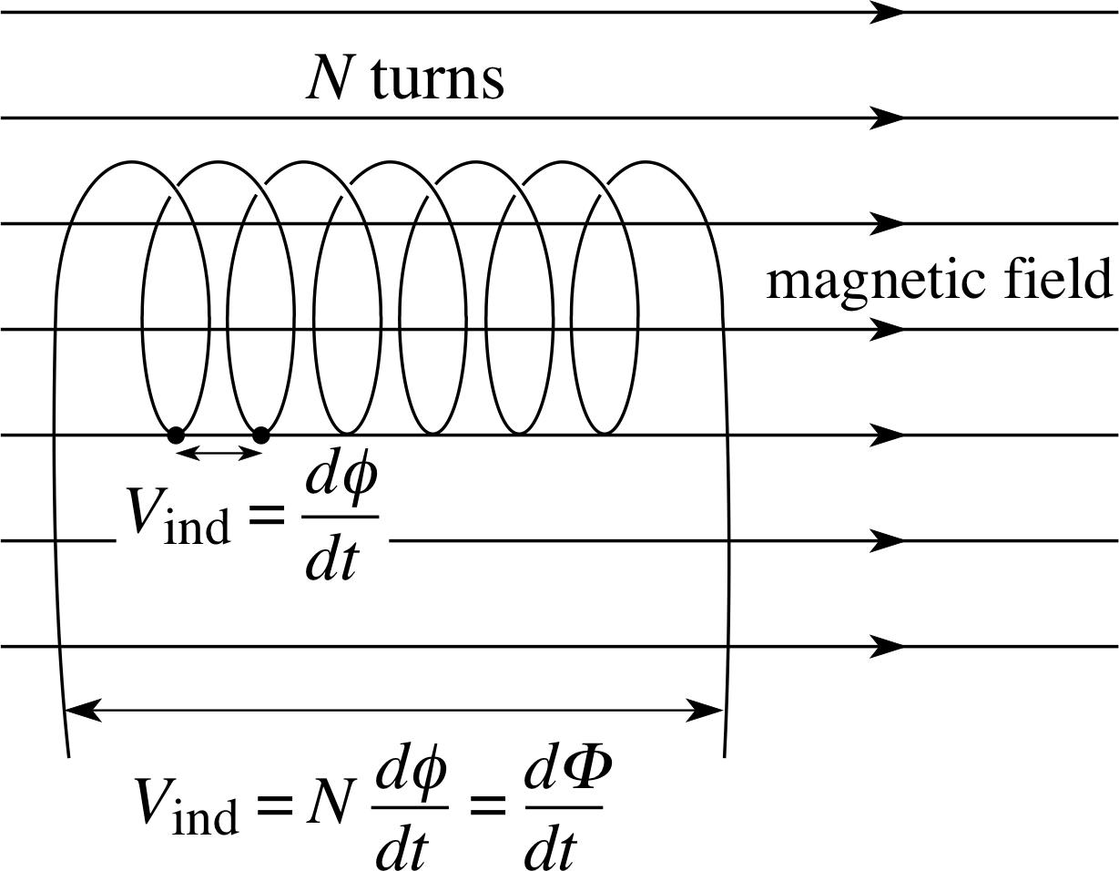 Pplato flap phys 44 electromagnetic induction figure buycottarizona
