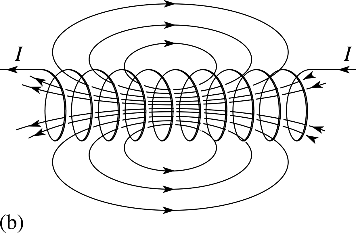 Currents Induced By Rotation Of A Coil About Mag ic Field Lines in addition Battery Desulfator Circuit Explained together with Phys4 4 further File inductor h wikisch in addition Hertz exp. on induction coil diagram