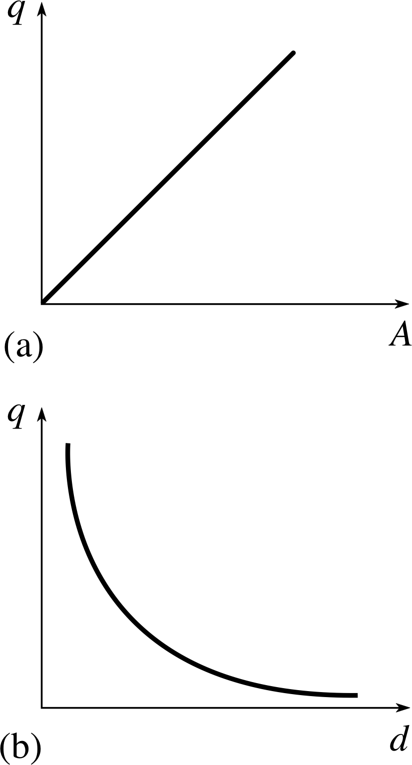 Pplato Flap Phys 45 Energy In Electric And Magnetic Fields Circuit Diagram Shows Three Light Bulbs Arranged Parallel With Figure 3 Graphs Showing