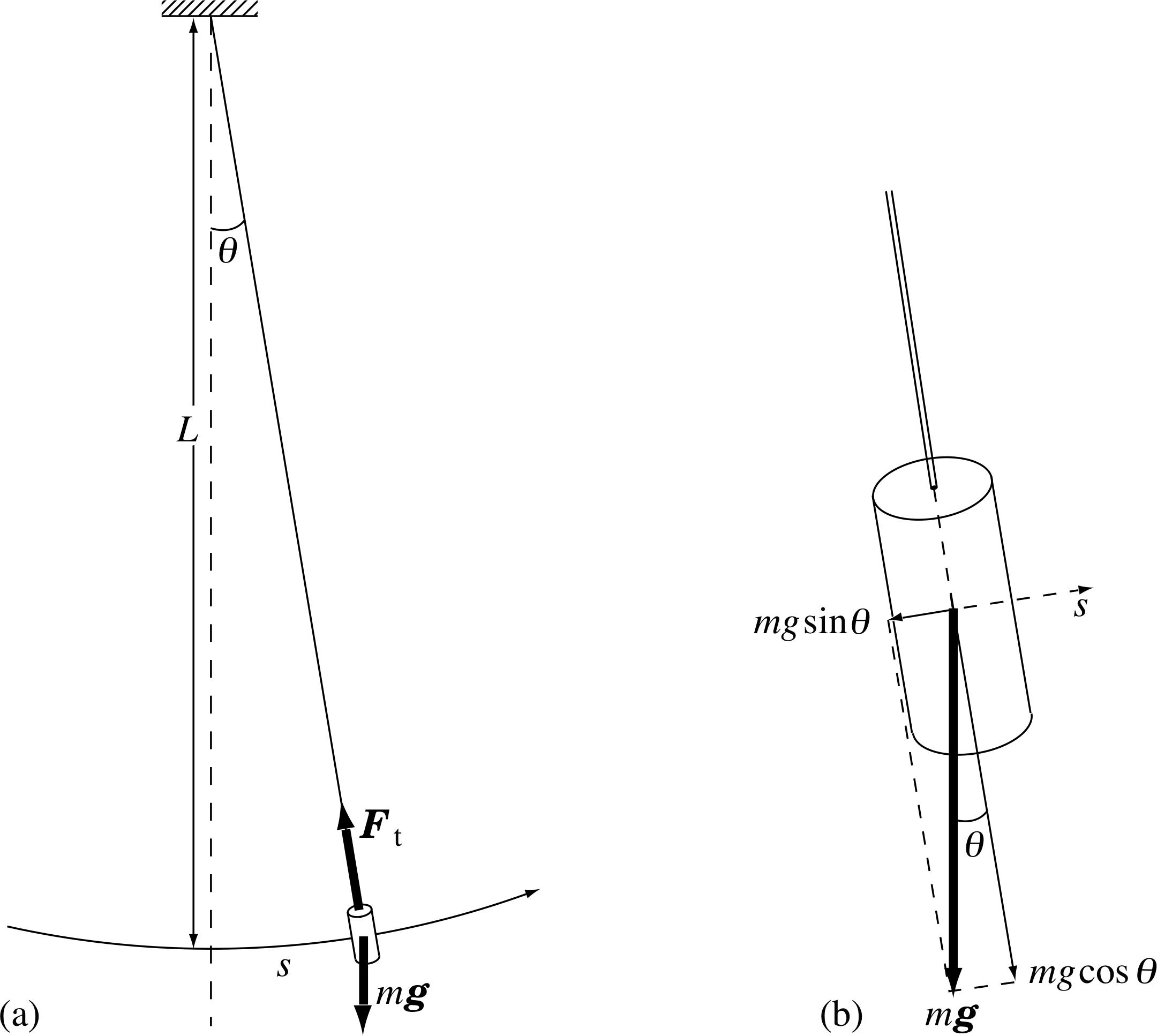 Oscillations Of A Simple Pendulum