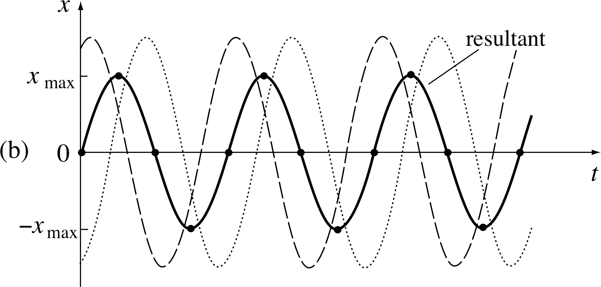 Pplato Flap Phys 51 Simple Harmonic Motion Repeat Timer Circuit Diagram Electronic Circuits Pinterest Figure