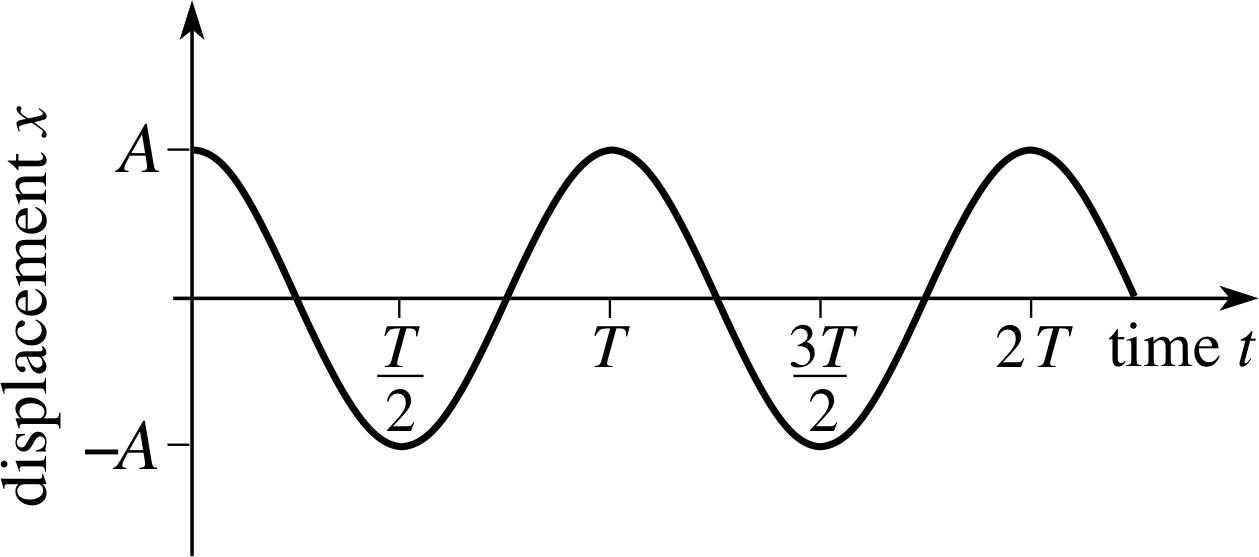pplato flap phys 5 1 simple harmonic motion rh met reading ac uk