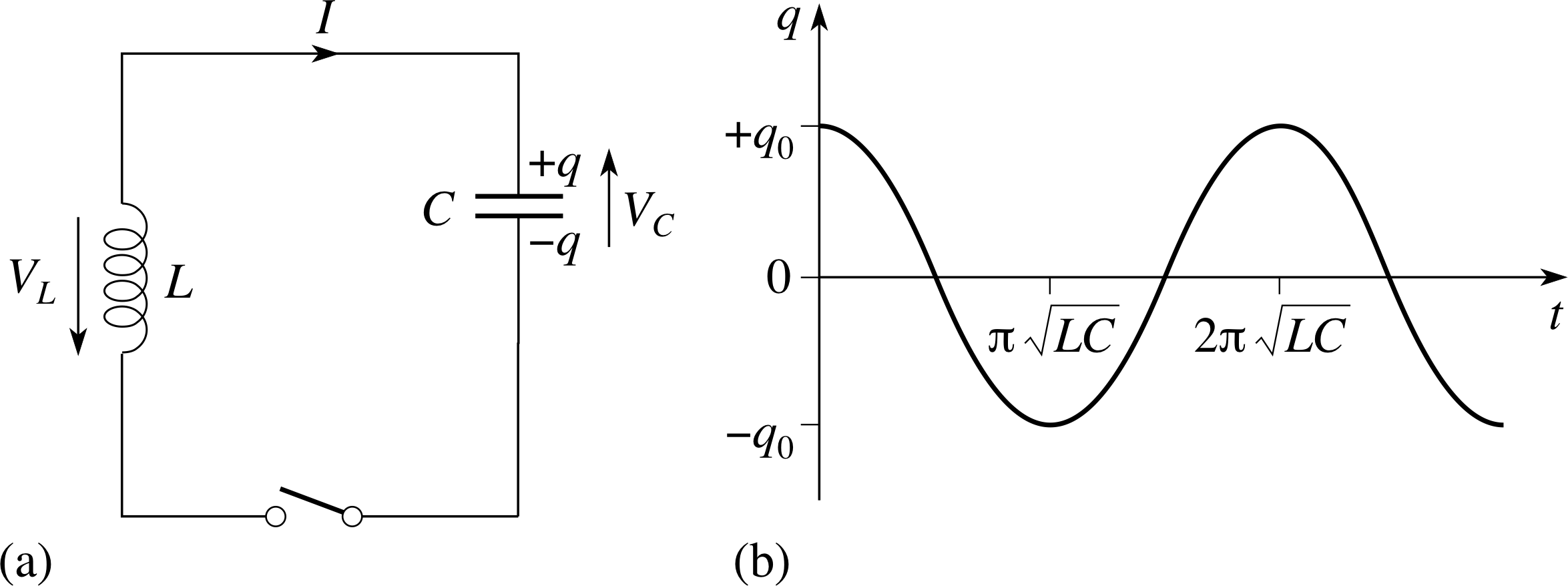 Pplato Flap Phys 54 Ac Circuits And Electrical Oscillations Current Diagram 33 In Lc