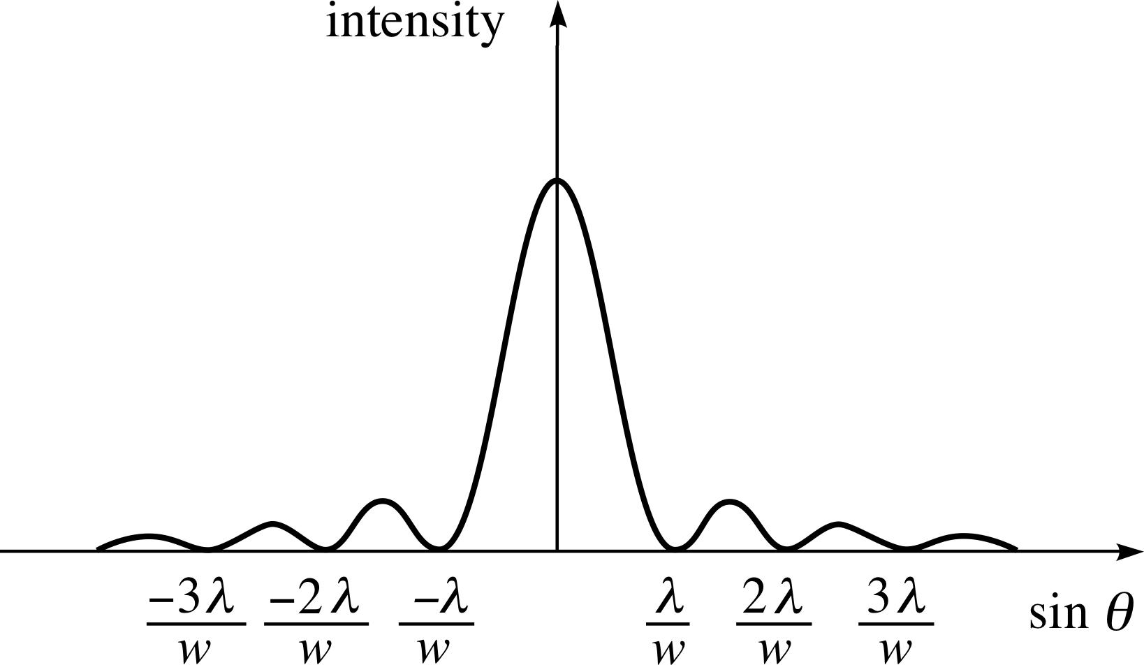 Pplato Flap Phys 61 Light A Wave Phenomenon Simple Free Body Diagram Galleryhipcom The Hippest Galleries Figure