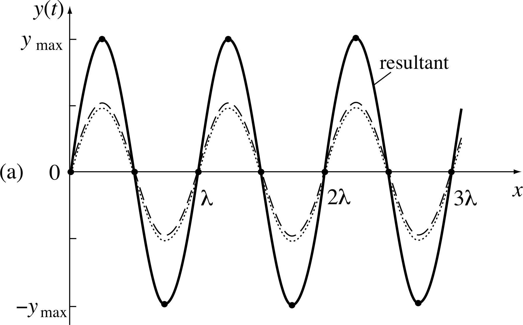 Pplato Flap Phys 61 Light A Wave Phenomenon Radio Waves Diagram Showing Flow Of Figure