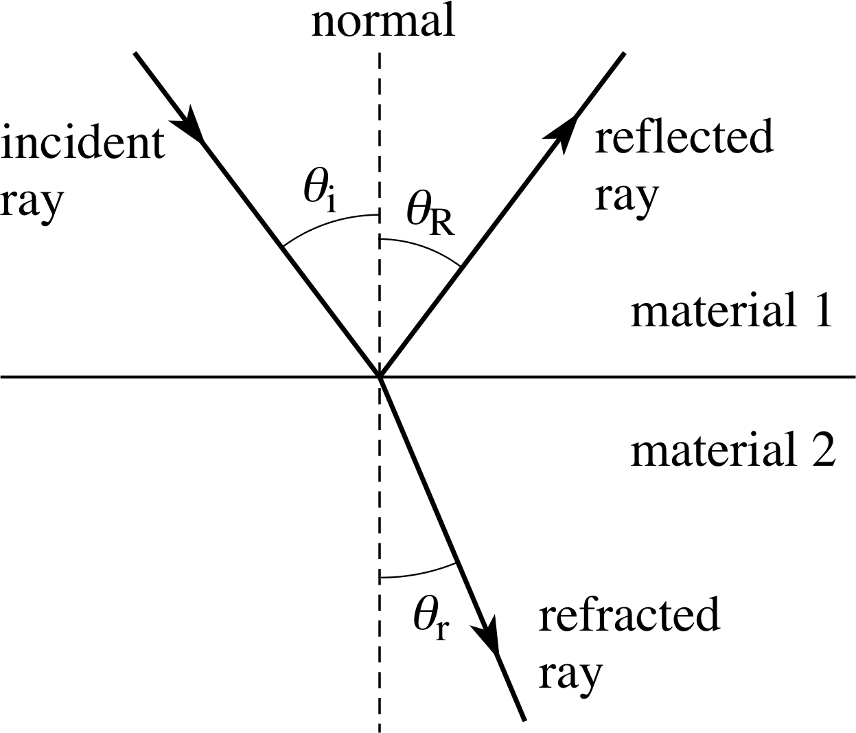 the laws of refraction Snell's law relates the indices of refraction n of the two media to the directions of propagation in terms of the angles to the normal snell's law can be derived from fermat's principle or from the fresnel equations enter data below.