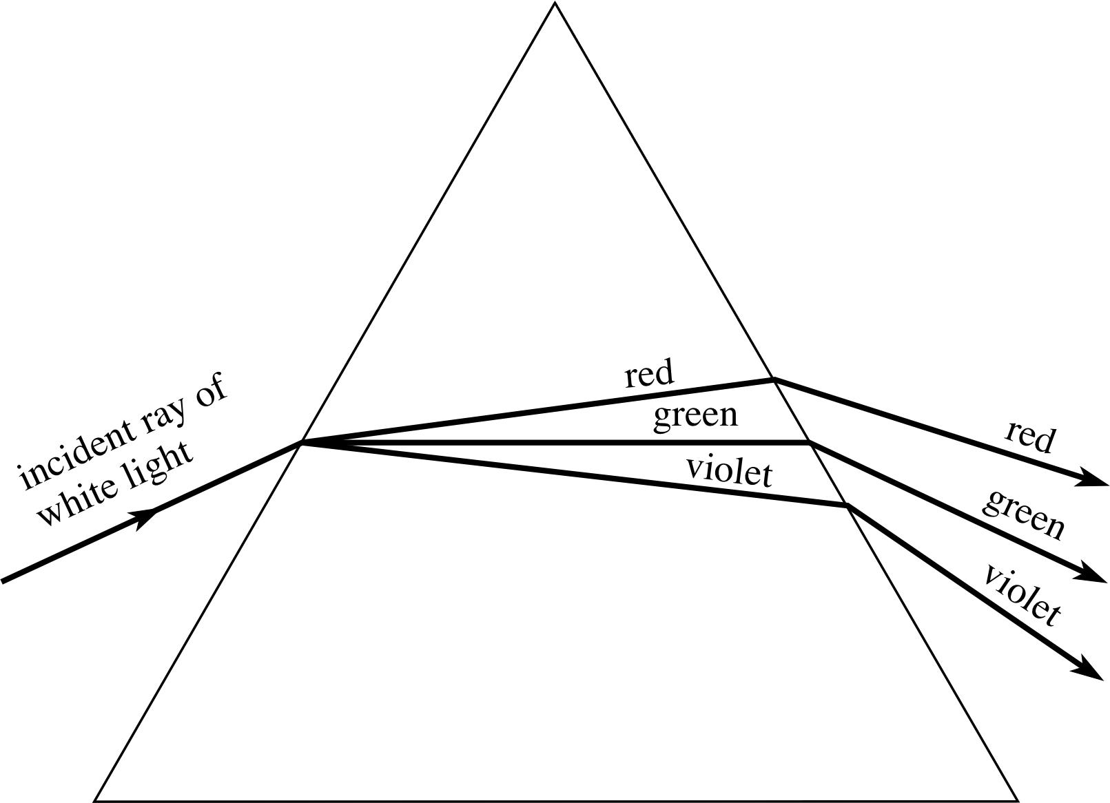 pplato flap phys 6 3 optical elements prisms lenses