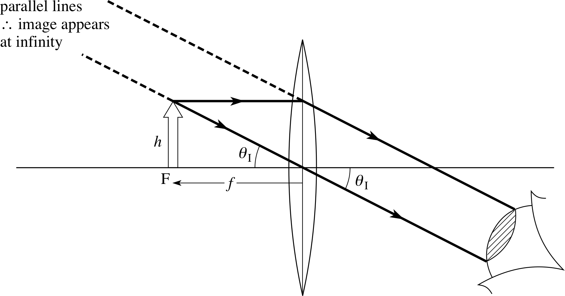 Pplato flap phys 64 optical instruments figure 15a ray diagrams for ccuart Gallery