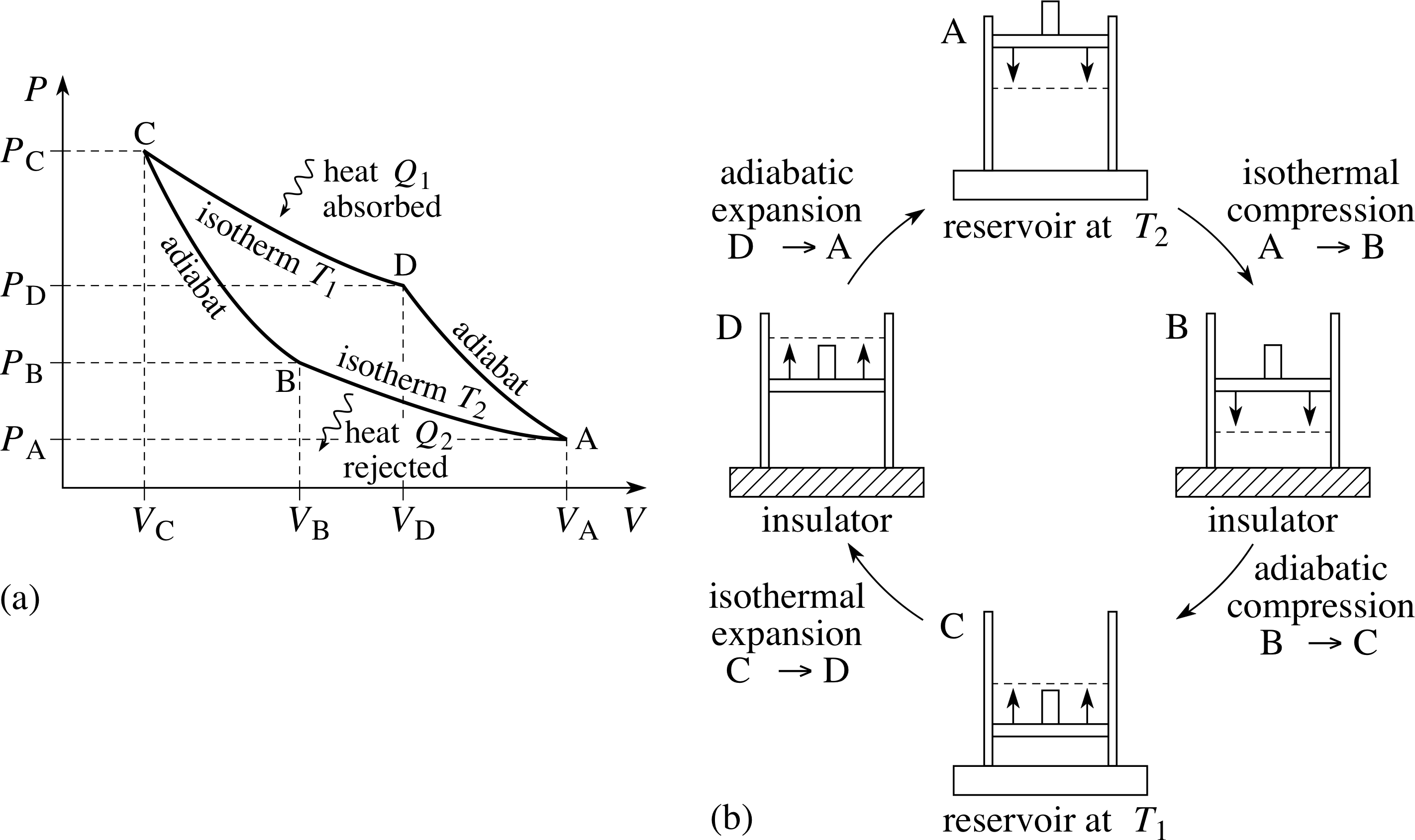 Pplato Flap Phys 74 Specific Heat Latent And Entropy Engine Loss Diagram