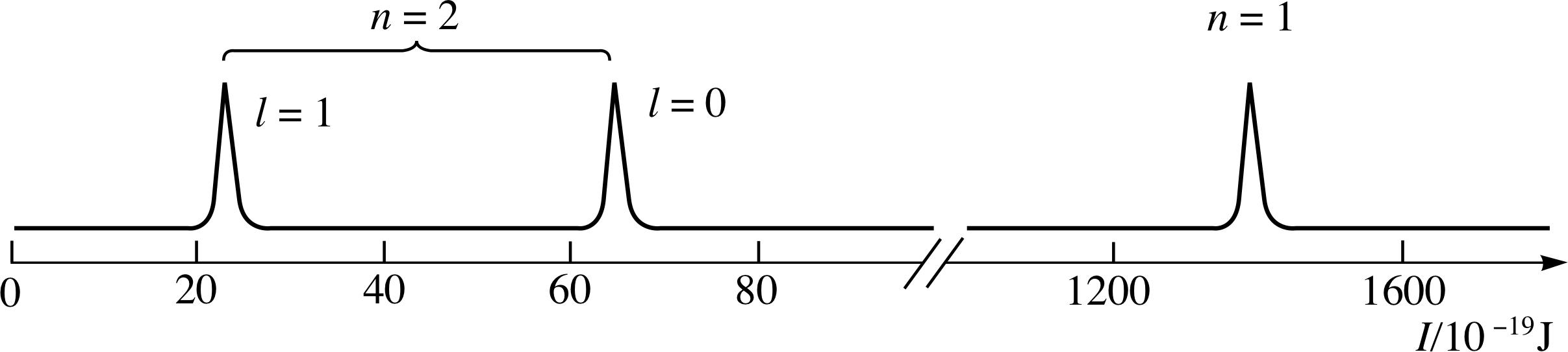 Pplato Flap Phys 8 3 Multi Electron Atoms