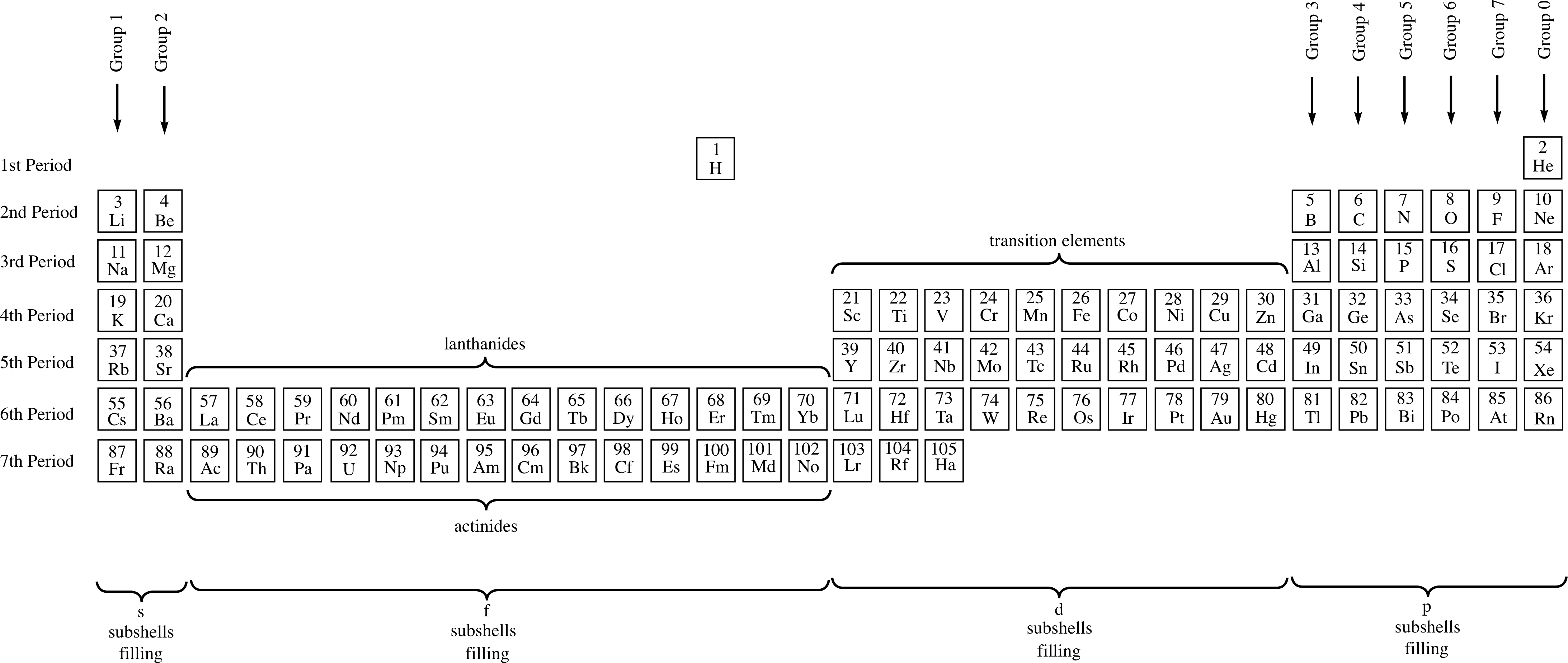 Pplato flap phys 84 the periodic table and chemical bonding 3 the periodic table urtaz Image collections