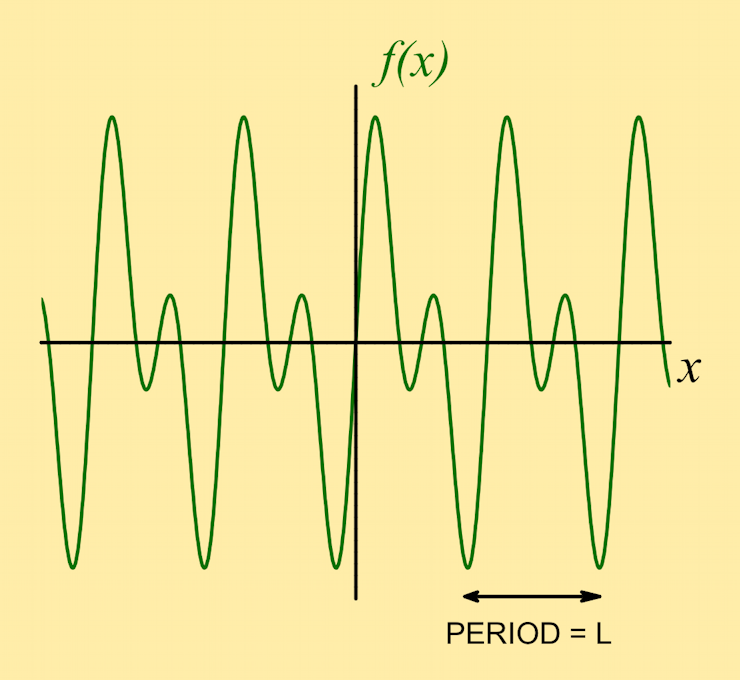 fourier series tutorial Fourier transform of aperiodic and periodic signals - c langton page 1 chapter 4 fourier transform of continuous and discrete signals in previous chapters we discussed fourier series (fs) as it applies to the representation of.