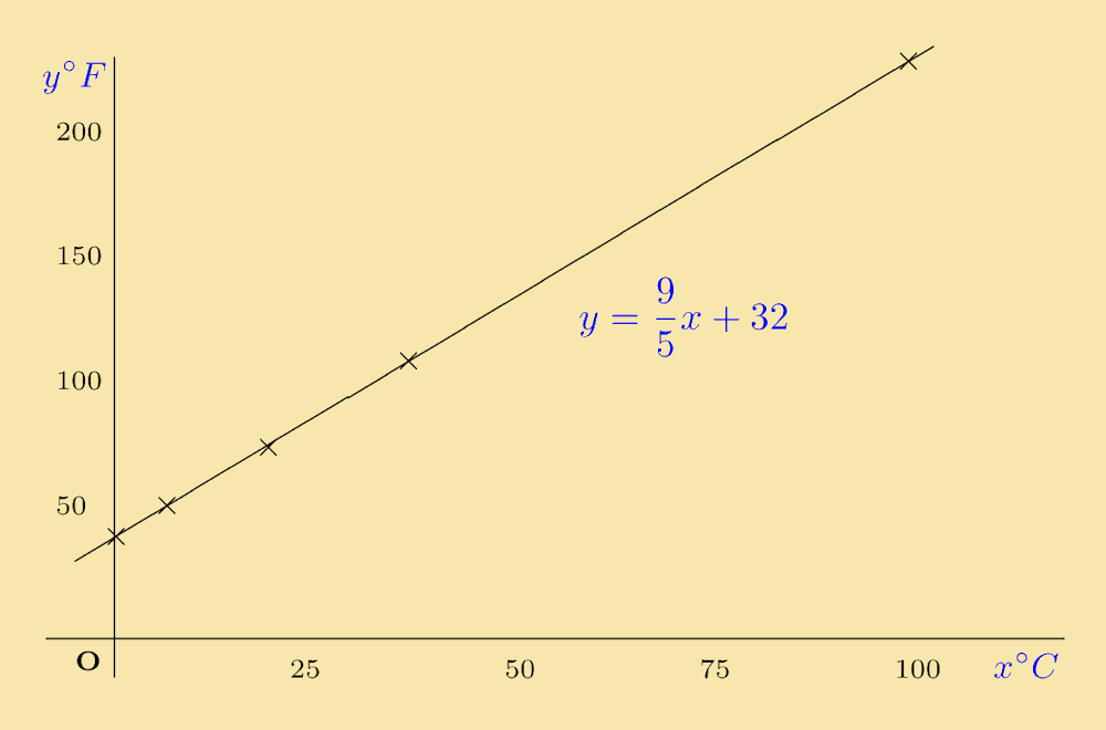 PPLATO | Basic Mathematics | Straight Line Graphs