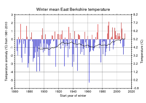 Winter mean temperature in East Berkshire, 1863-4 to 2011-12.