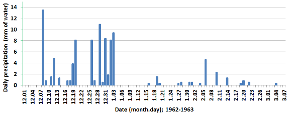 Daily precipitation totals (water equivalents), Reading, 1 December 1962 to 7 March 1963.These are for the 24 hours beginning on the date shown.