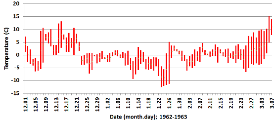 Daily maximum and minimum air temperatures, Reading, 1 December 1962 to 7 March 1963.