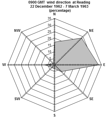 Wind hodograph for Reading, 22 December 1962 to 7 March 1963.