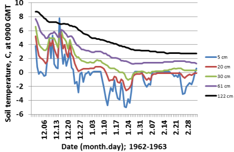0900 GMT soil temperatures, Reading, 1 December 1962 to 7 March 1963.