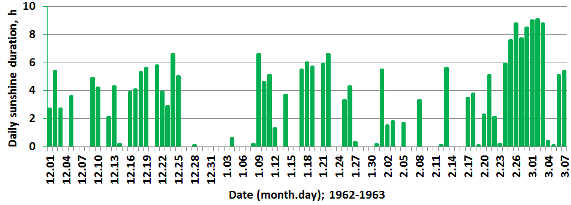 Sunshine duration, Reading, 1 December 1962 to 7 March 1963.