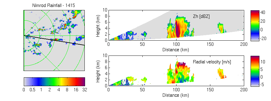 RHI scan through a convective core