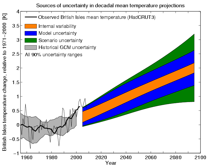 Sources of uncertainty in UK temperatures