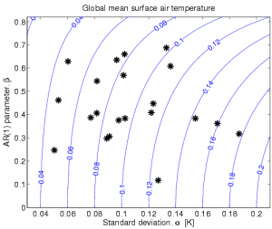 Global mean temperature variability