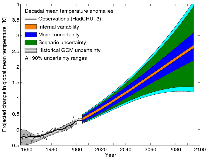 Sources of uncertainty in global mean temperature