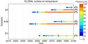 Frequency of temperatures above certain thresholds for global mean temperature