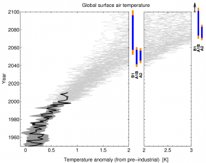 CMIP3 global mean temperature projections