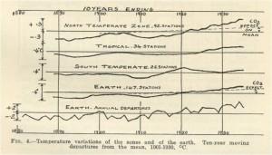 Callendar's temperature record