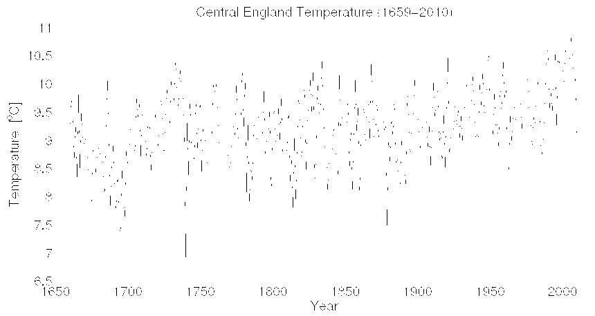Central England Temperature