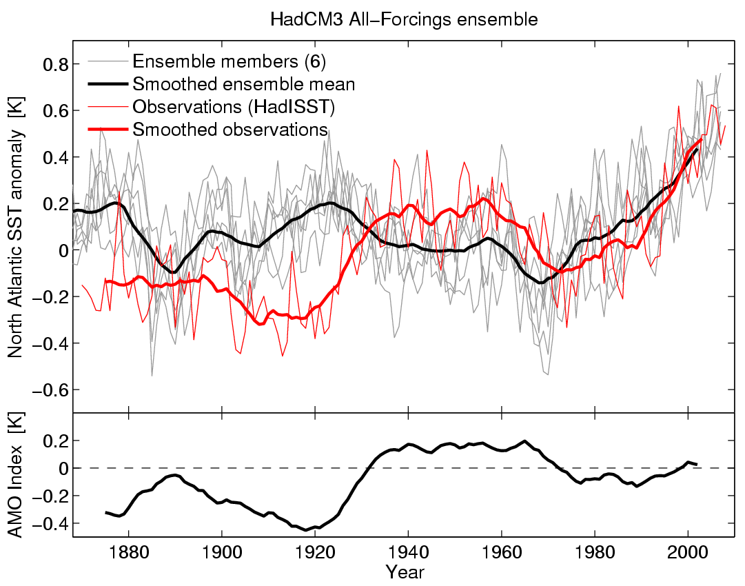 Transient Atlantic SSTs from HadCM3